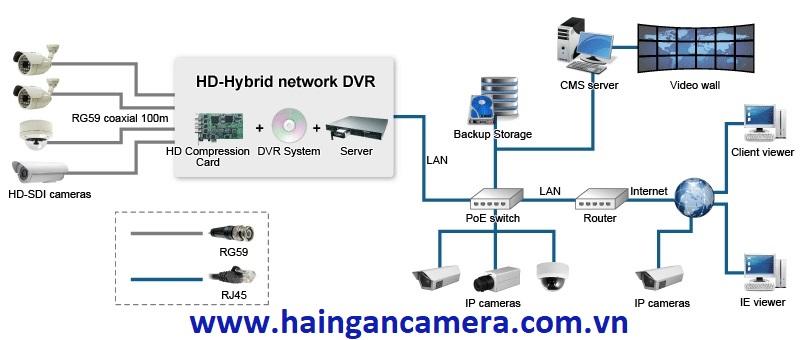 Hệ thống camera quan sát chuyên nghiệp bao gồm những thiết bị gì?