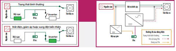 Bộ lưu điện UPS Fredton giải pháp an toàn cho thiết bị doanh nghiệp