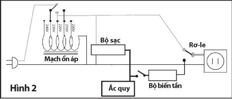 Những điều cần biết về UPS (Uninterruptible Power Supply)