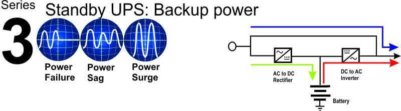Lợi ích của việc sử dụng bộ lưu điện – UPS.